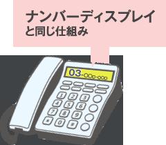 電話のナンバーディスプレイと同じ仕組み
